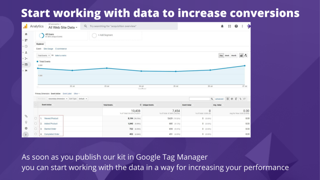Start working with data to increase conversion